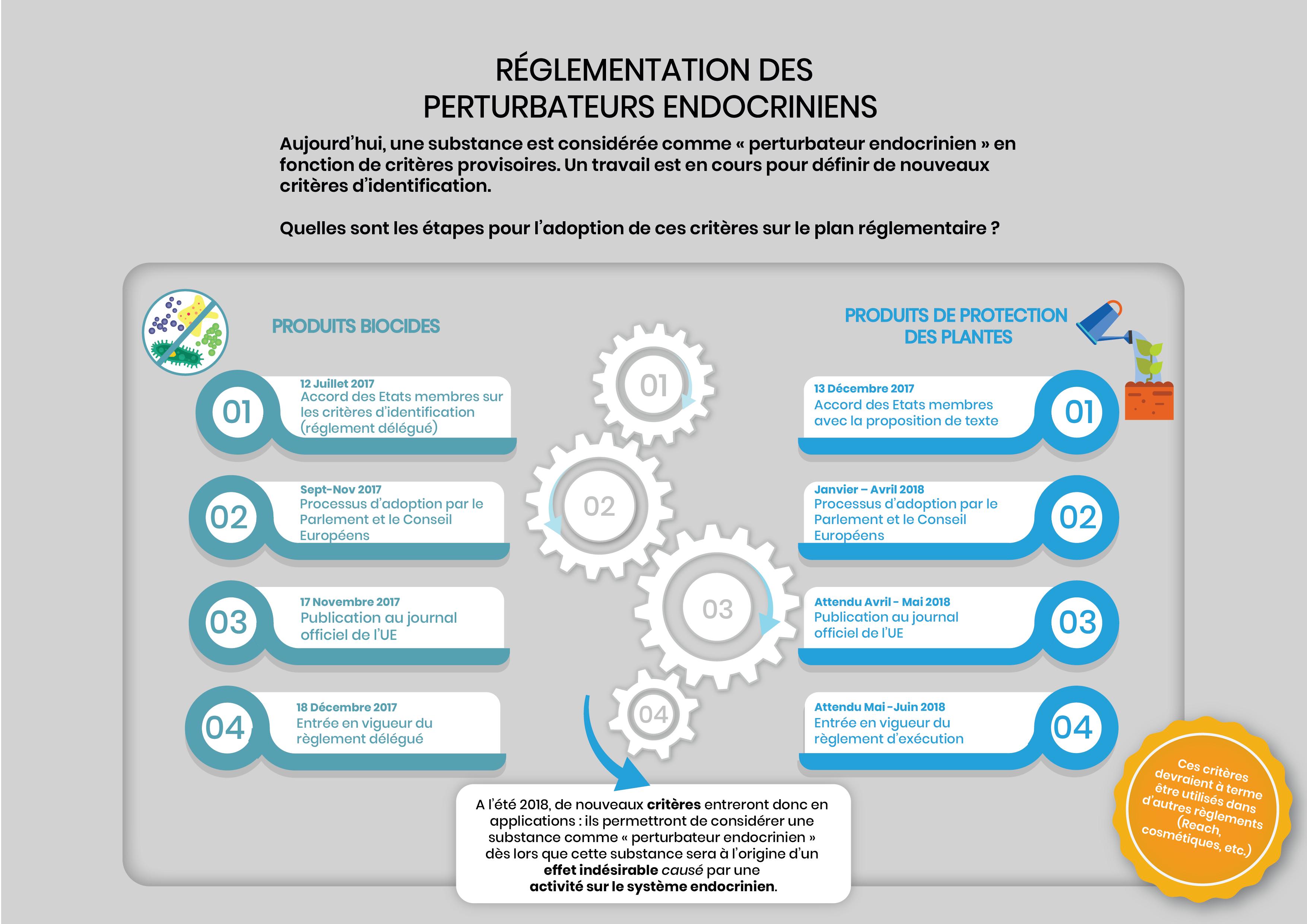 Quelles sont les étapes de l'adoption des critères d'identification des perturbateurs endocriniens sur le plan réglementaire ?