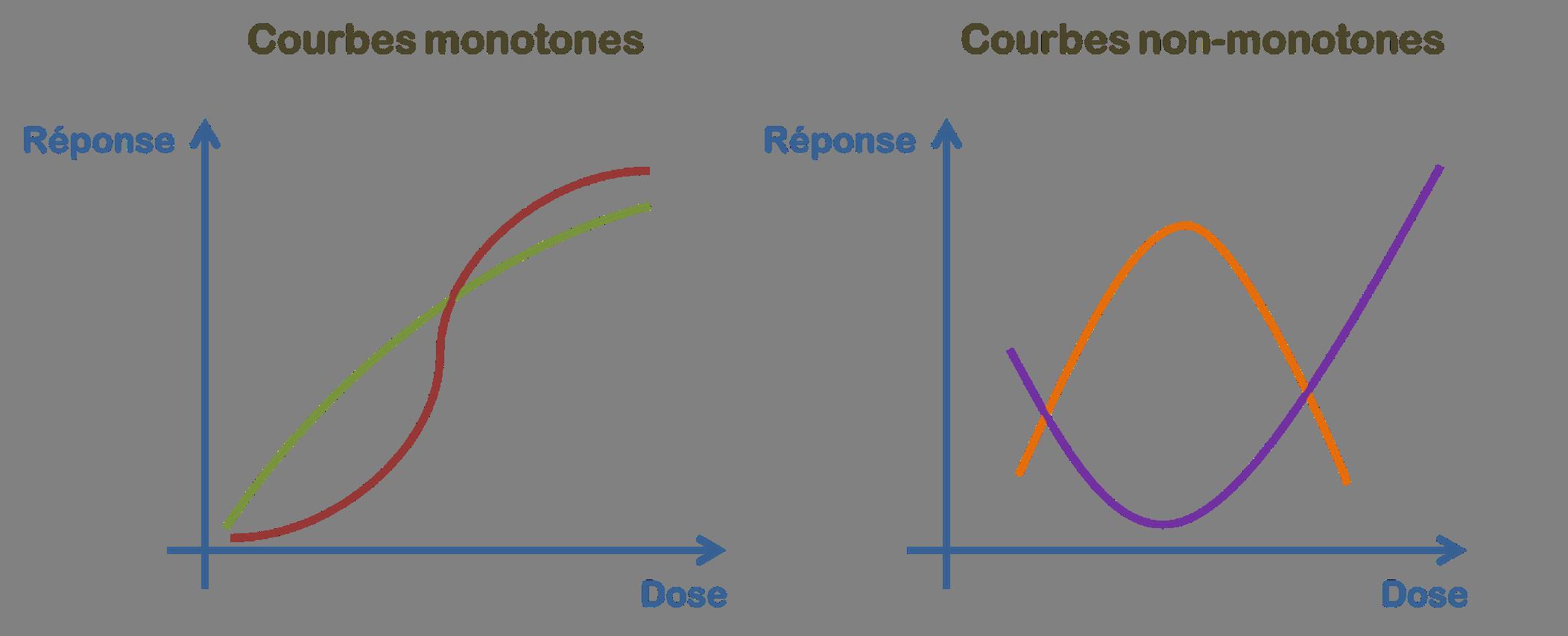courbes monotones et non monotones - perturbateurs endocriniens
